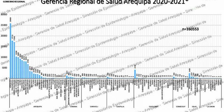 Arequipa, Paucarpata y Cerro Colorado son los más golpeados por la COVID-19