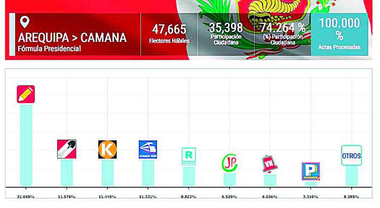 Resultados de las actas procesadas al 100% en la provincia Camaná