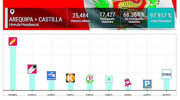 PROVINCIA DE CASTILLA: Resultados de las actas procesadas por la ONPE al 100%