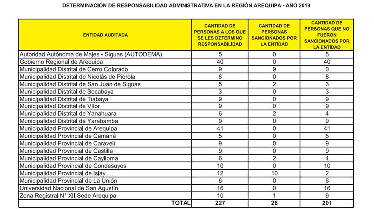 Determinación de responsabilidad administrativa en la región Arequipa año 2019