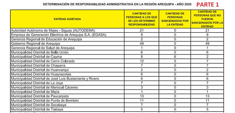 Determinación de responsabilidad administrativa en la región Arequipa año 2020 - PARTE 1