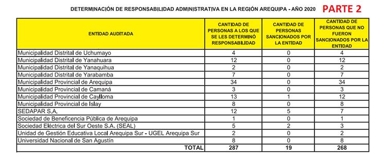 Determinación de responsabilidad administrativa en la región Arequipa año 2020 - PARTE 2