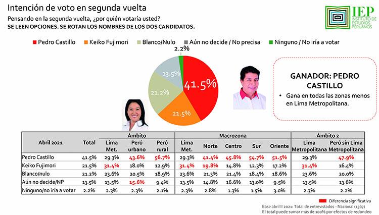 Encuesta IEP sobre la intención de voto al 25 de abril sobre la segunda vuelta de las elecciones 2021.