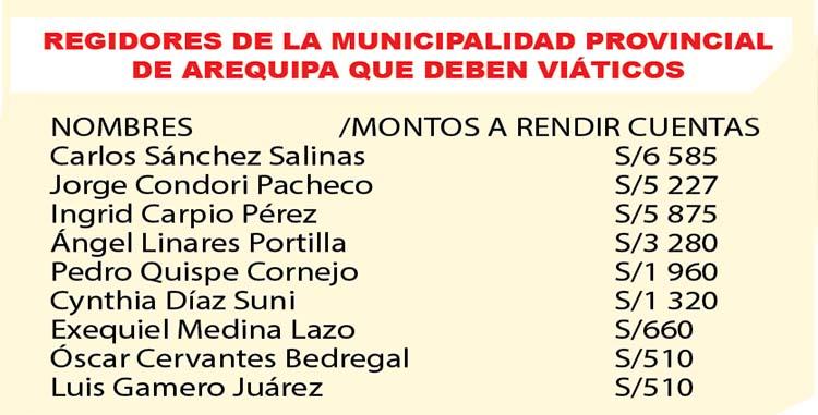 Contraloría solicitó que regidores de municipio provincial de Arequipa rectificar las observaciones.