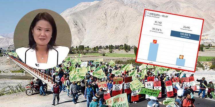 "A pesar de ""bono Canon"", cinco provincias con conflictos mineros rechazaron a Keiko"