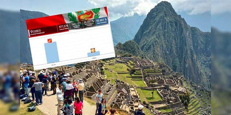 Twitter: Lanzan campaña 'Cusco ya fue' por votación a favor de Pedro Castillo